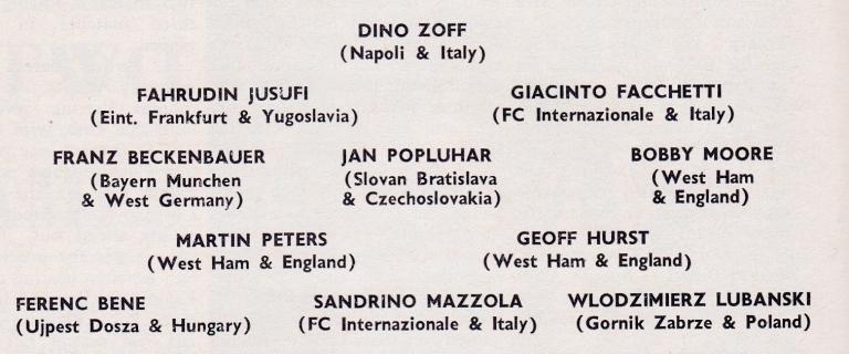 World Soccer 1968 Karması