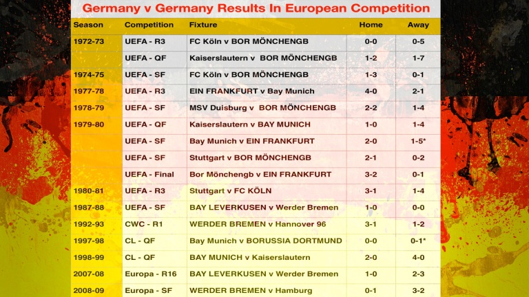 Germany v Germany Results