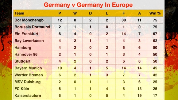 Germany v Germany Table