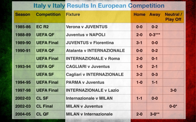 Ita v Ita Results In European Competition