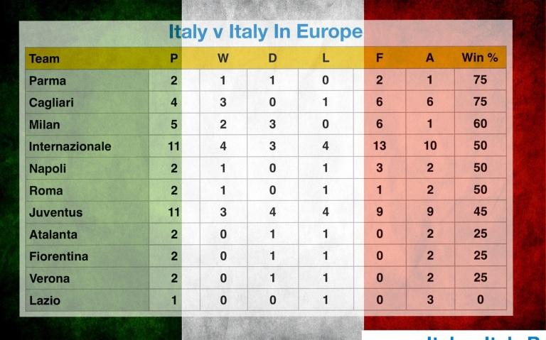 Italy v Italy