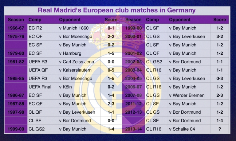 Real Madrid in Germany