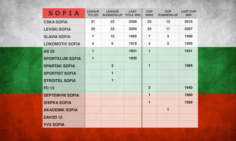 Sofia Club Honours