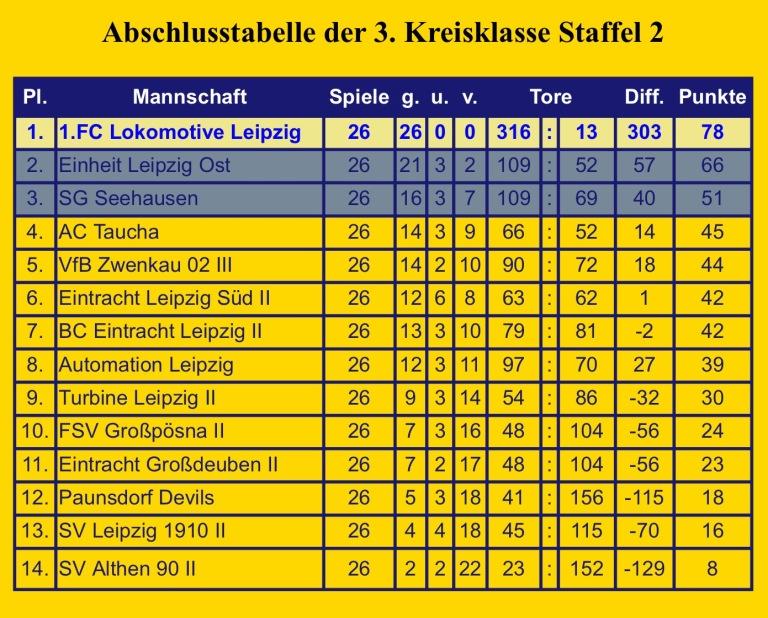 Lok Leipzig 2004-05